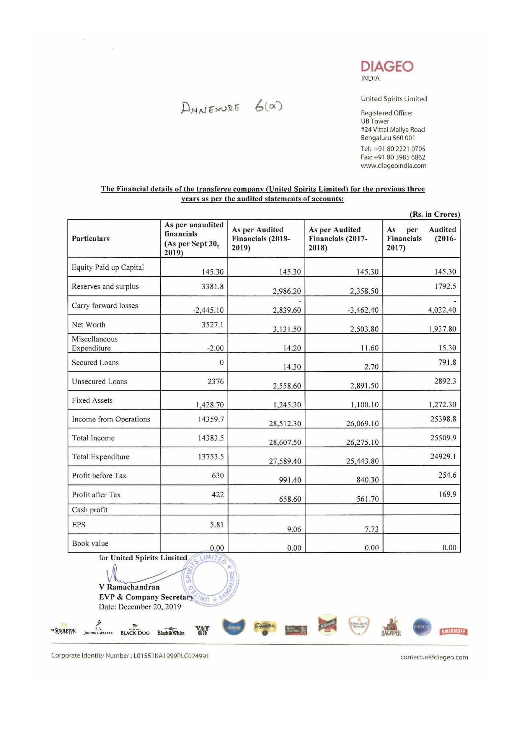 Financial details of the companies