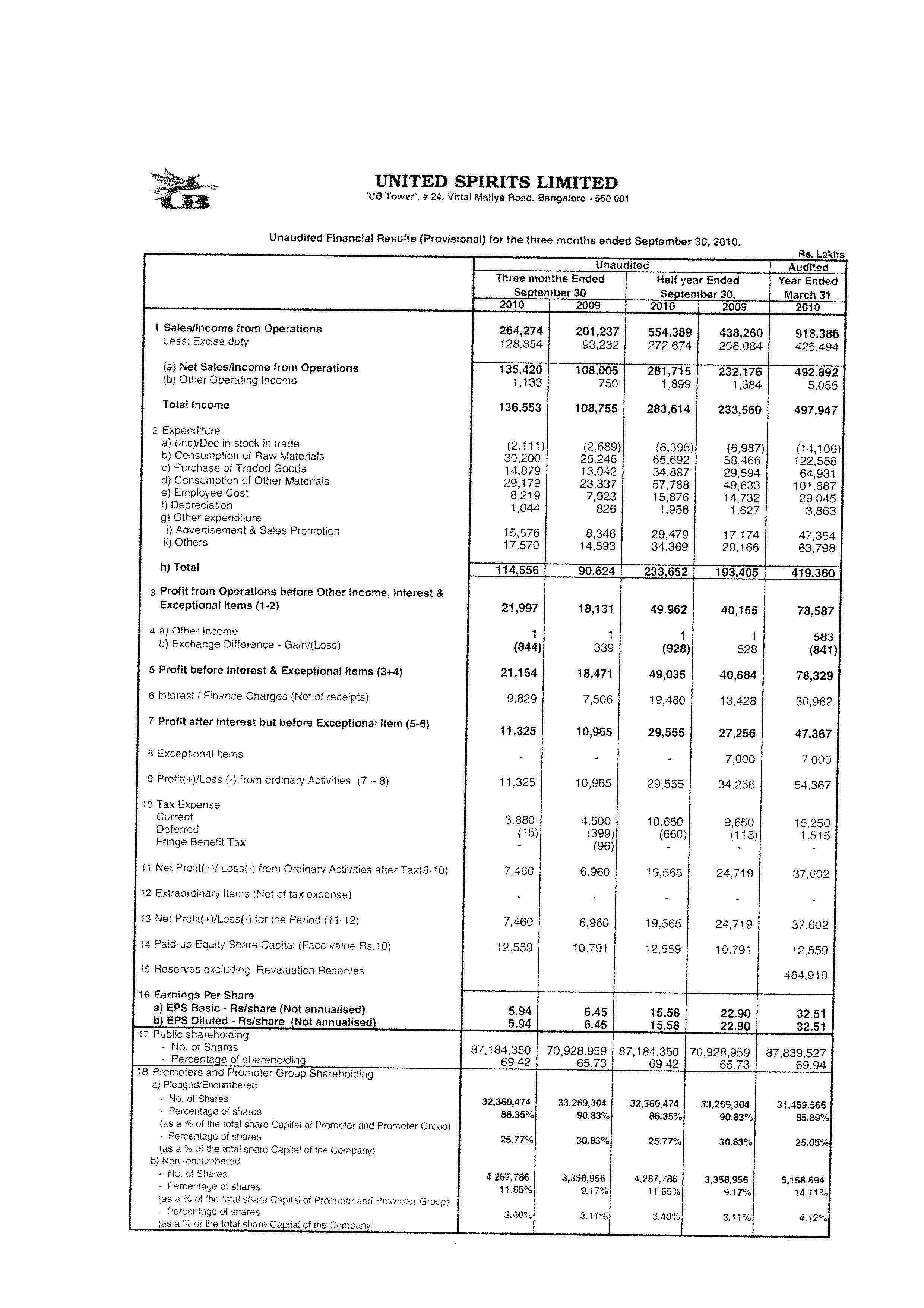 Unaudited Financial Results (Provisional) for the Quarter ended September 30, 2010