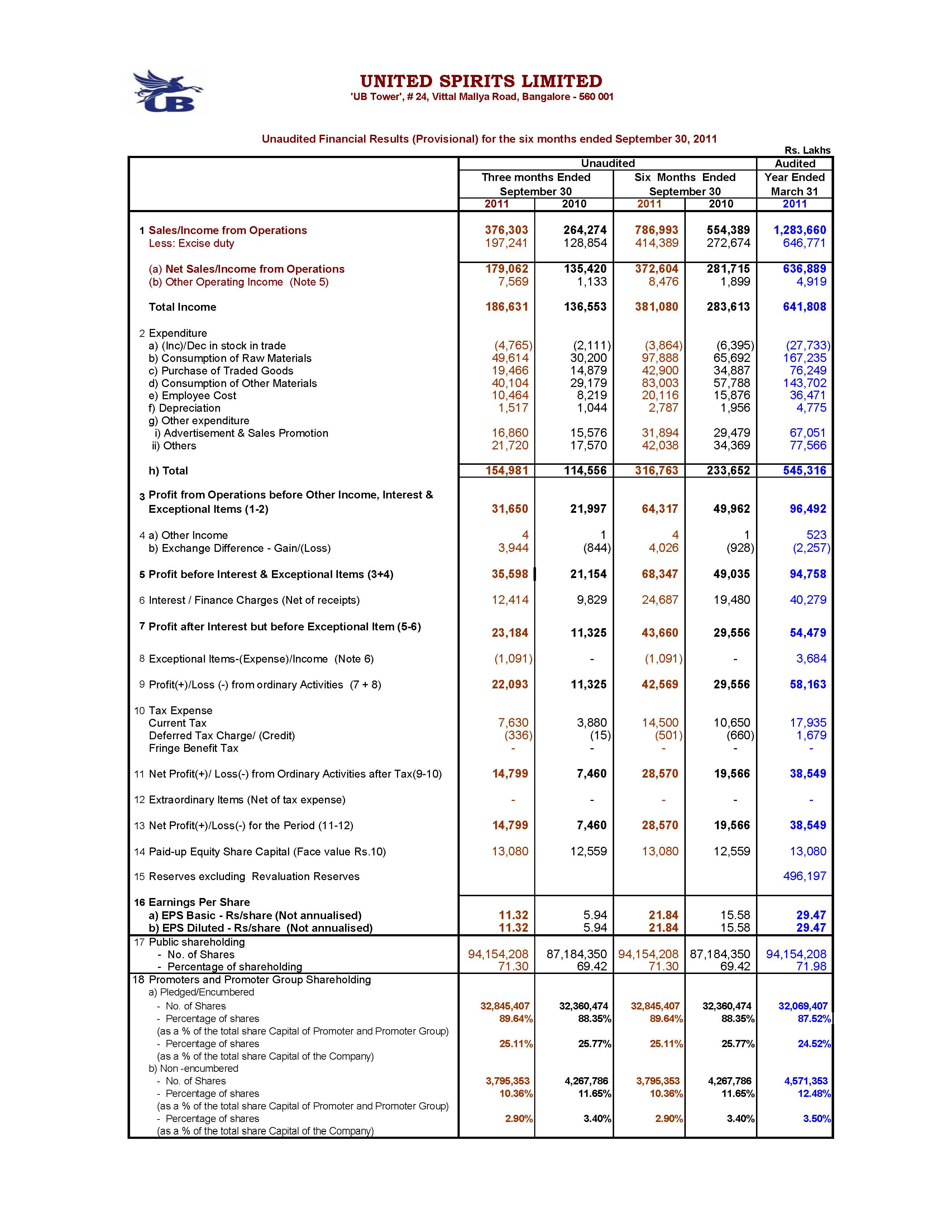 Unaudited Financial Results (Provisional) for the six months ended September 30, 2011