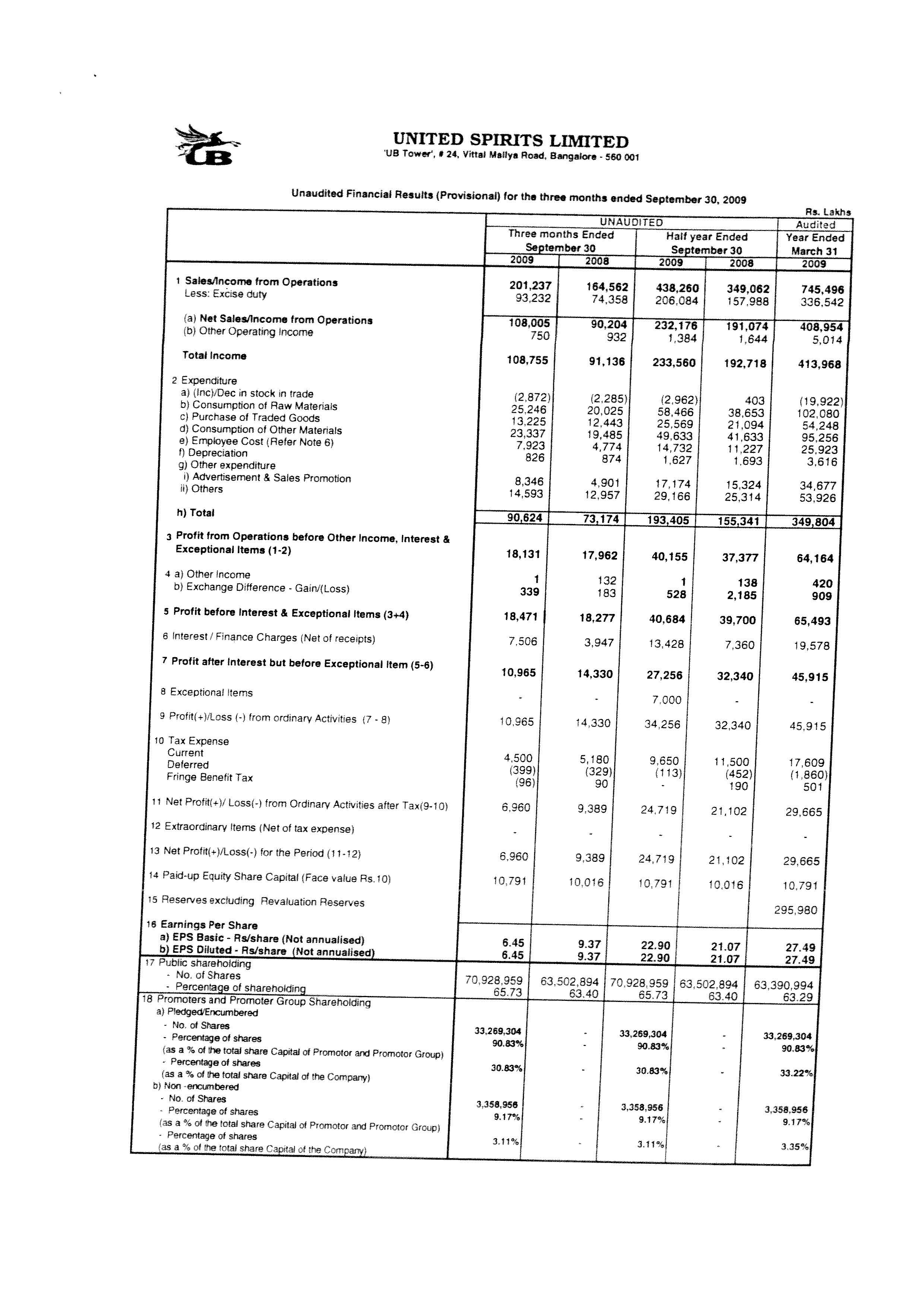 Unaudited Financial Results (Provisional) for the six months ended September 30, 2009