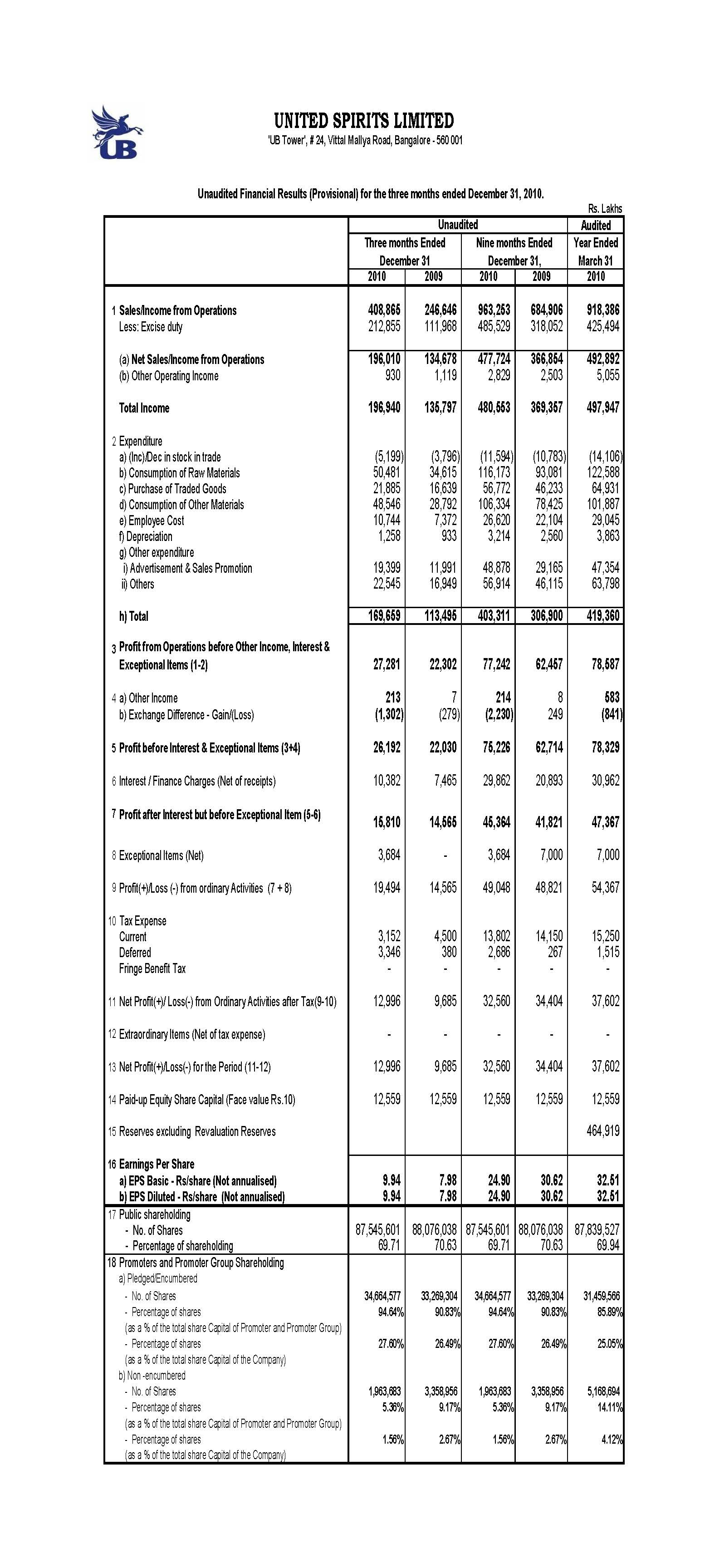 Unaudited Financial Results (Provisional) for the three months ended December 31, 2010.
