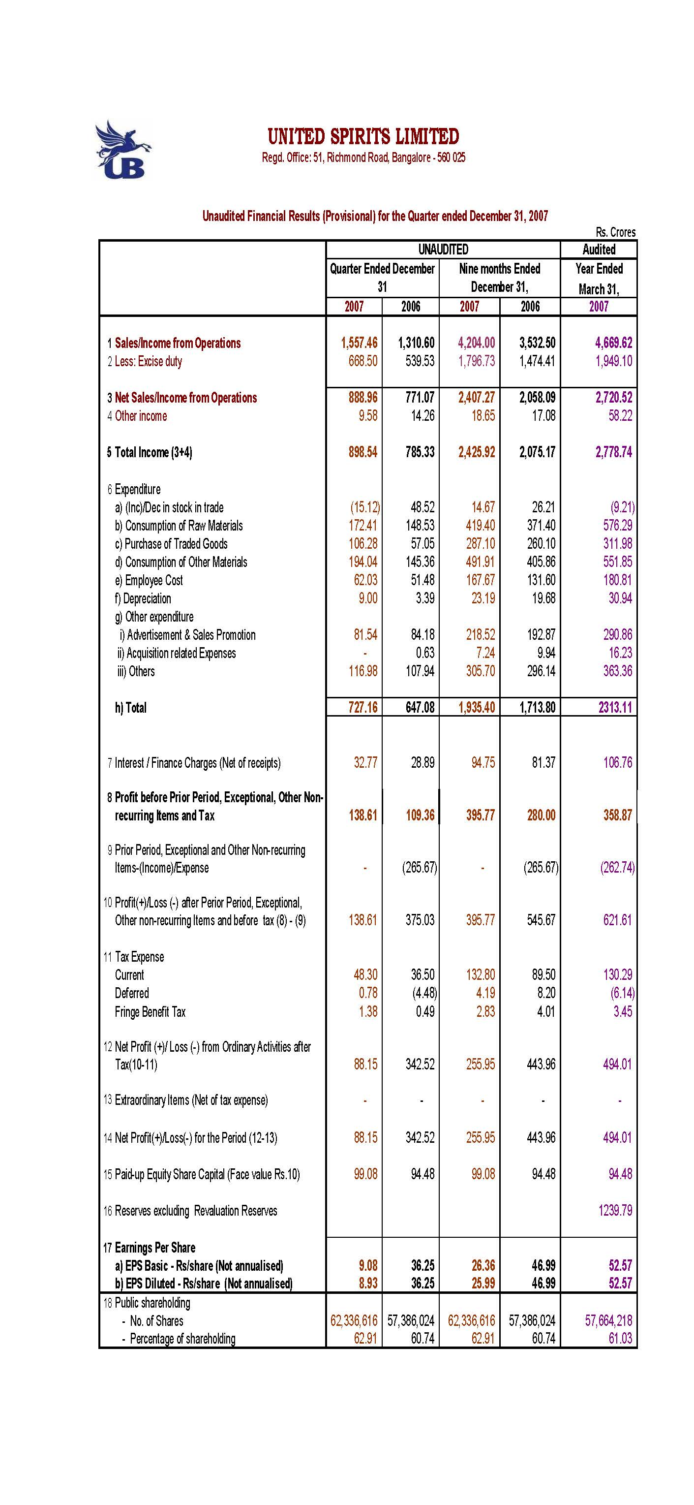 Unaudited Financial Results (Provisional) for the Quarter ended December 31, 2007