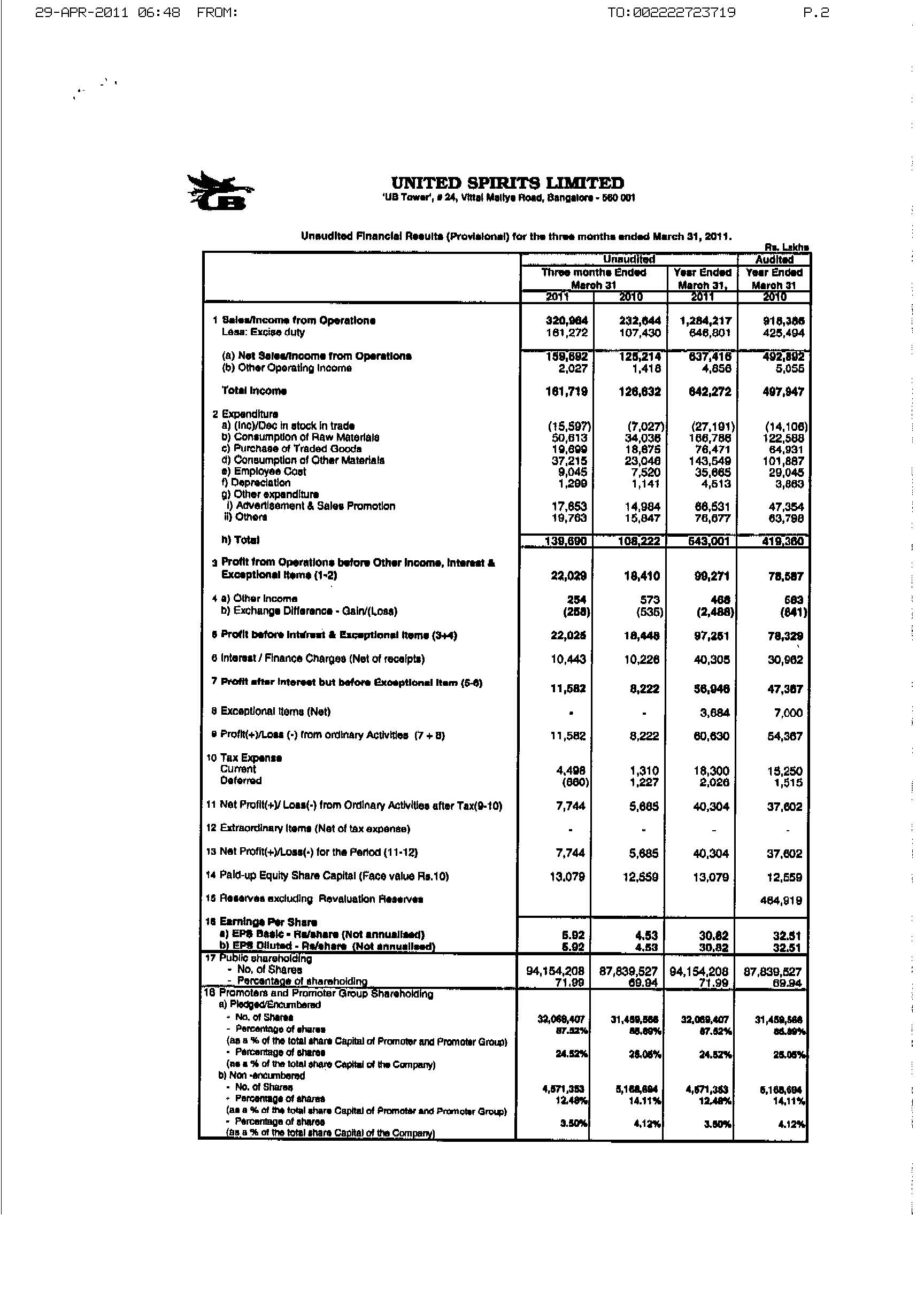 Unaudited Financial Results (Provisional) for the three months ended March 31, 2011